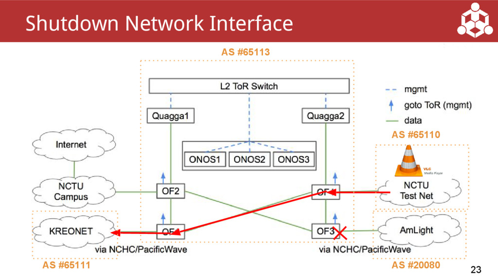 23 Shutdown Network Interface AS #65113 AS #651...