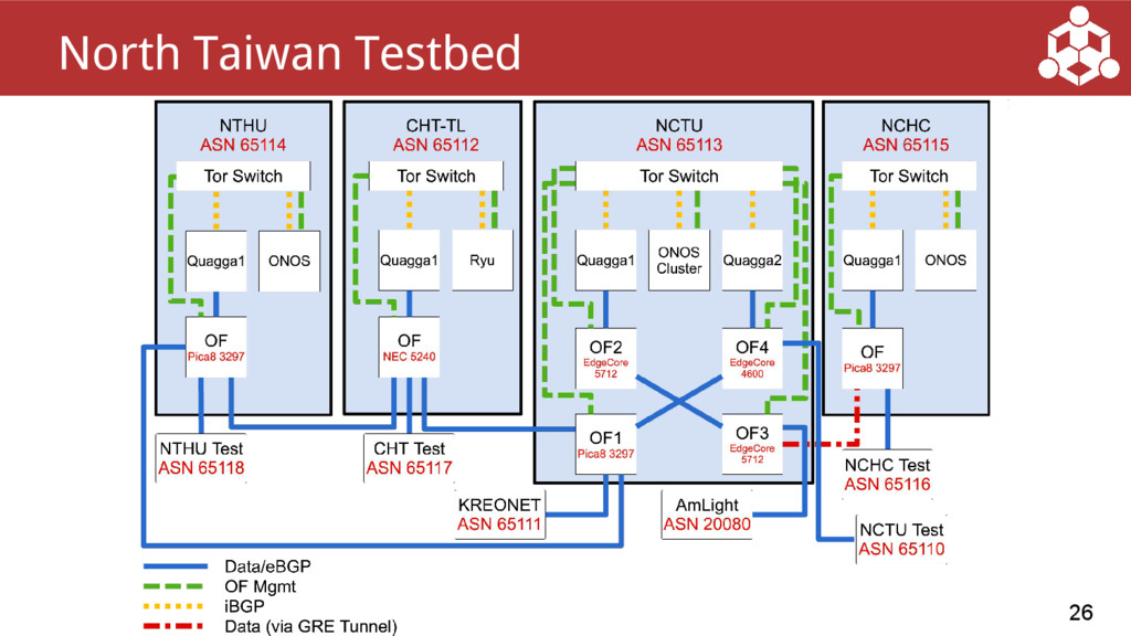 26 North Taiwan Testbed