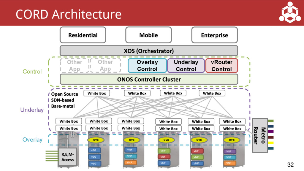 32 CORD Architecture vRouter Control Other App ...