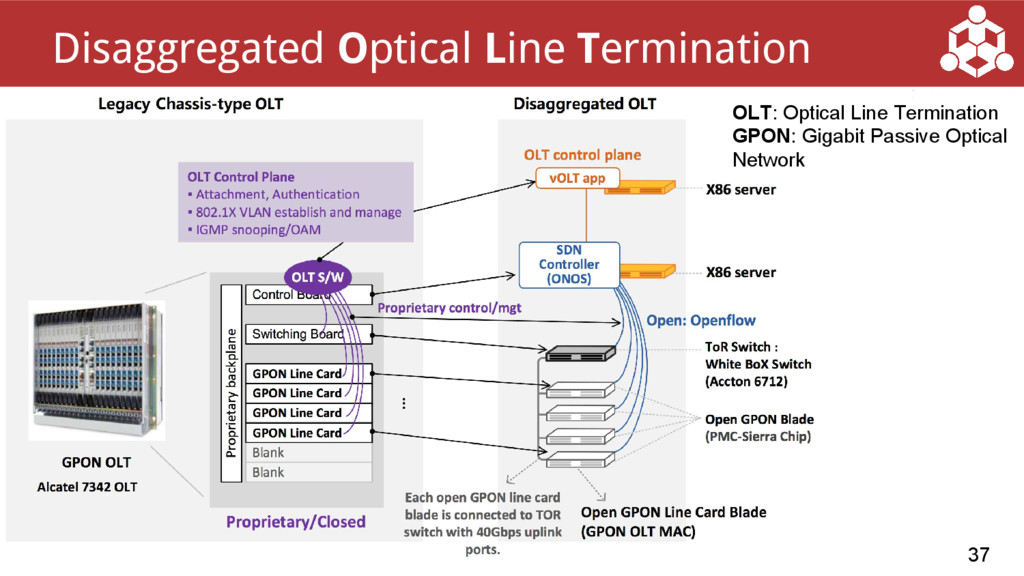 37 Disaggregated Optical Line Termination OLT: ...