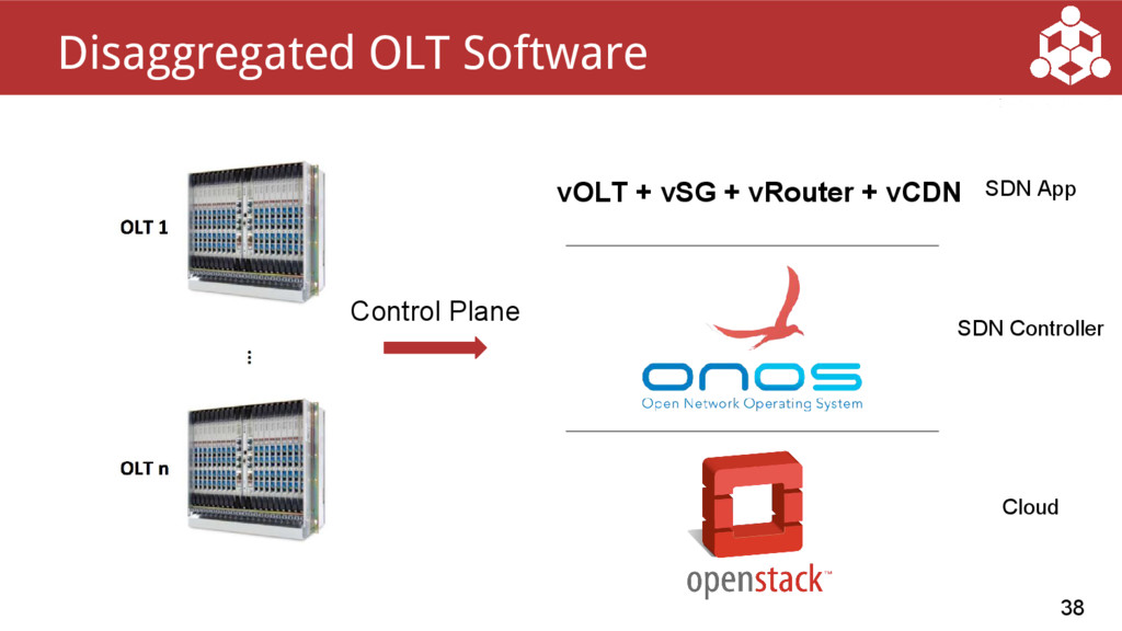 38 Disaggregated OLT Software SDN Controller Co...