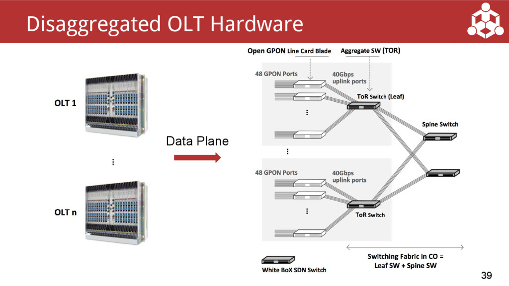 39 Disaggregated OLT Hardware Data Plane