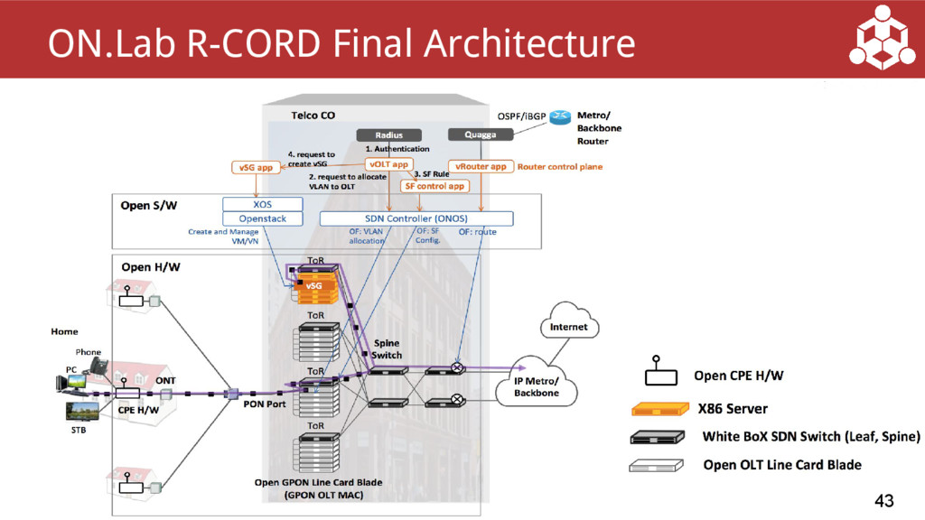 43 ON.Lab R-CORD Final Architecture