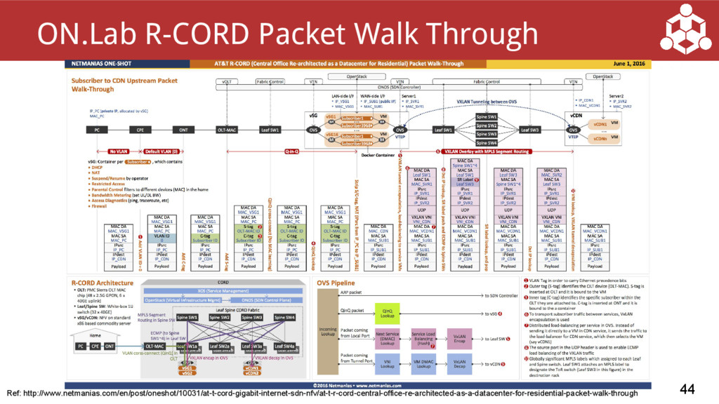 44 ON.Lab R-CORD Packet Walk Through Ref: http:...