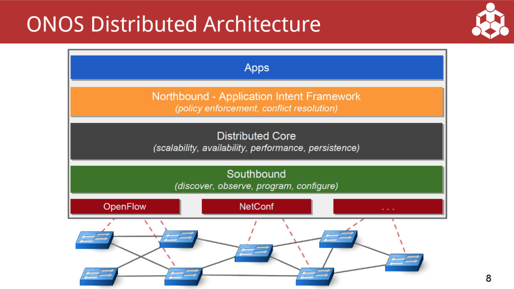 8 ONOS Distributed Architecture