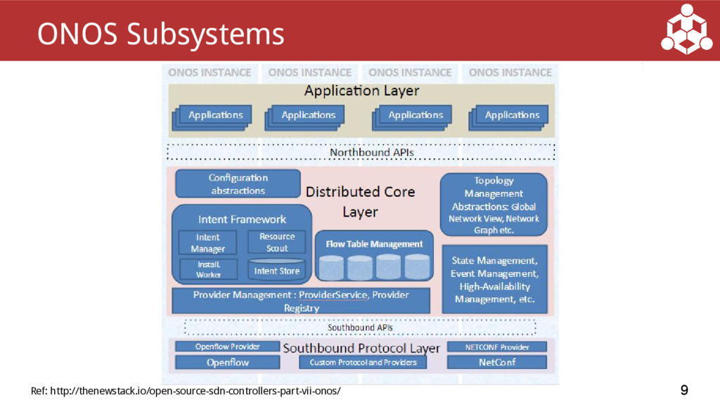 9 ONOS Subsystems Ref: http://thenewstack.io/op...