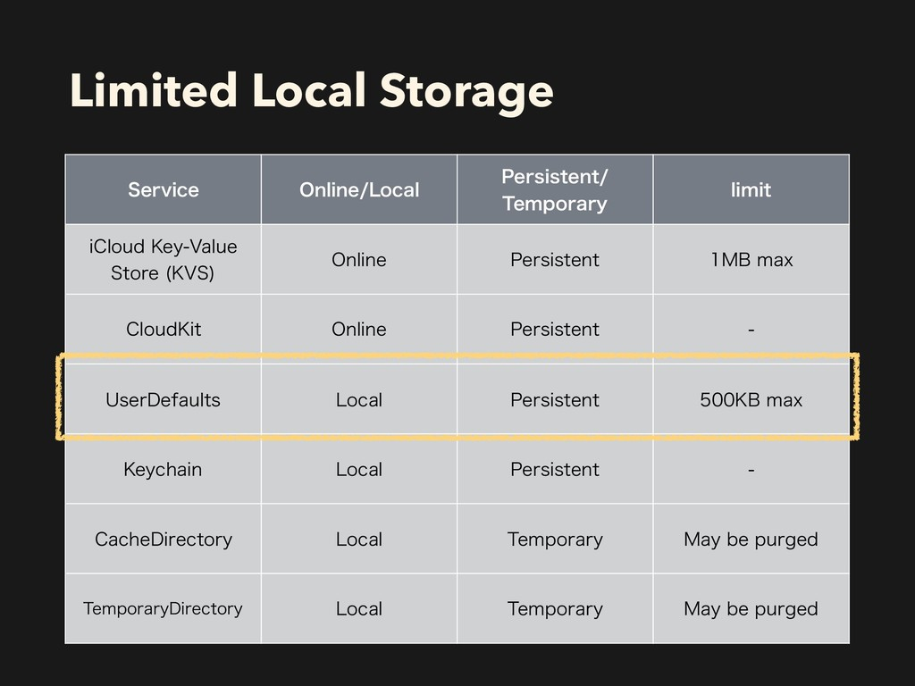 Limited Local Storage 4FSWJDF 0OMJOF-PDBM 1FST...