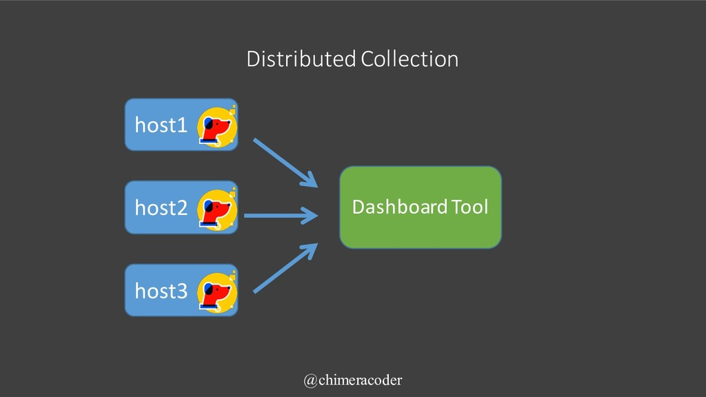 Distributed Collection @chimeracoder host1 host...