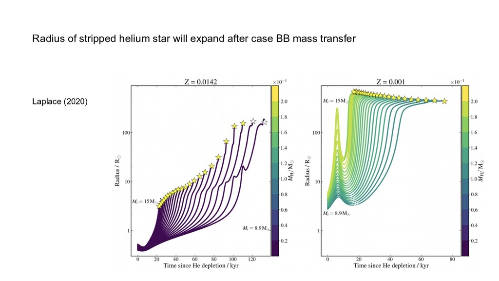 Radius of stripped helium star will expand afte...