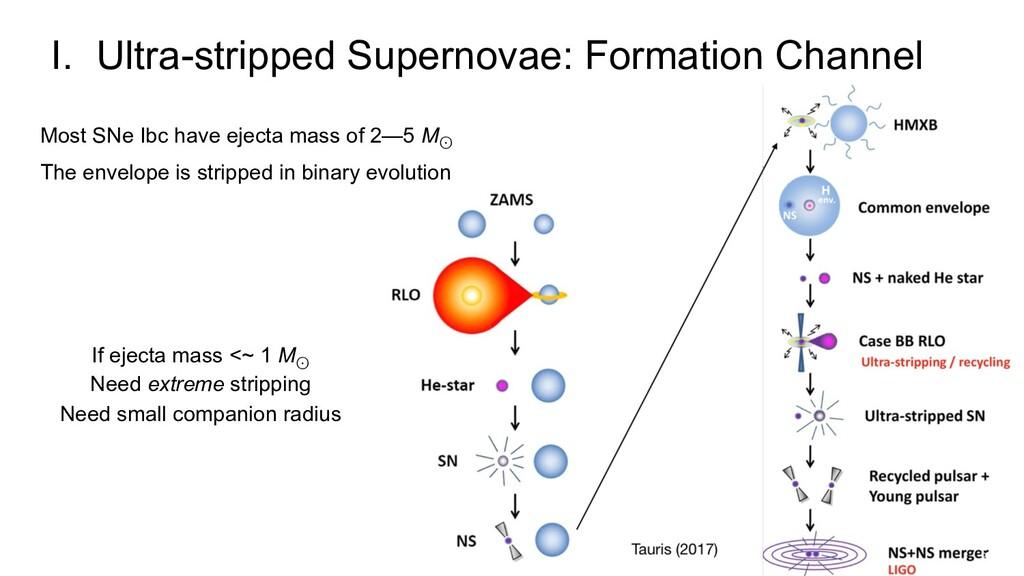 I. Ultra-stripped Supernovae: Formation Channel...