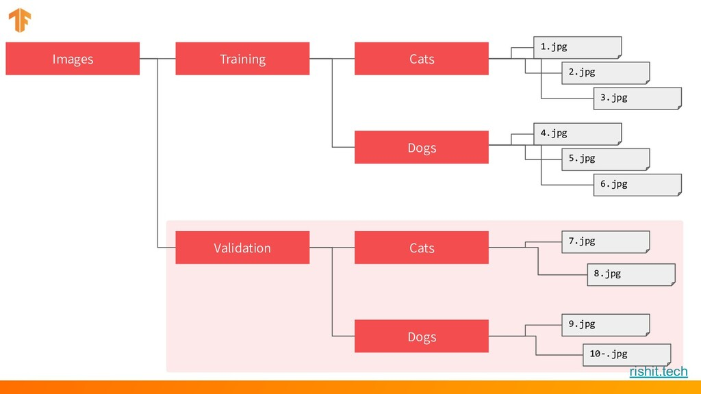 rishit.tech Images Training Cats Dogs Validatio...