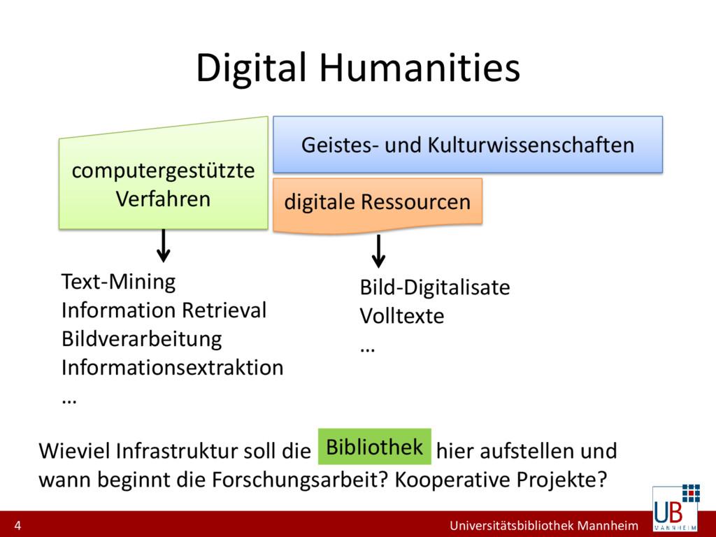 4 Universitätsbibliothek Mannheim Digital Human...