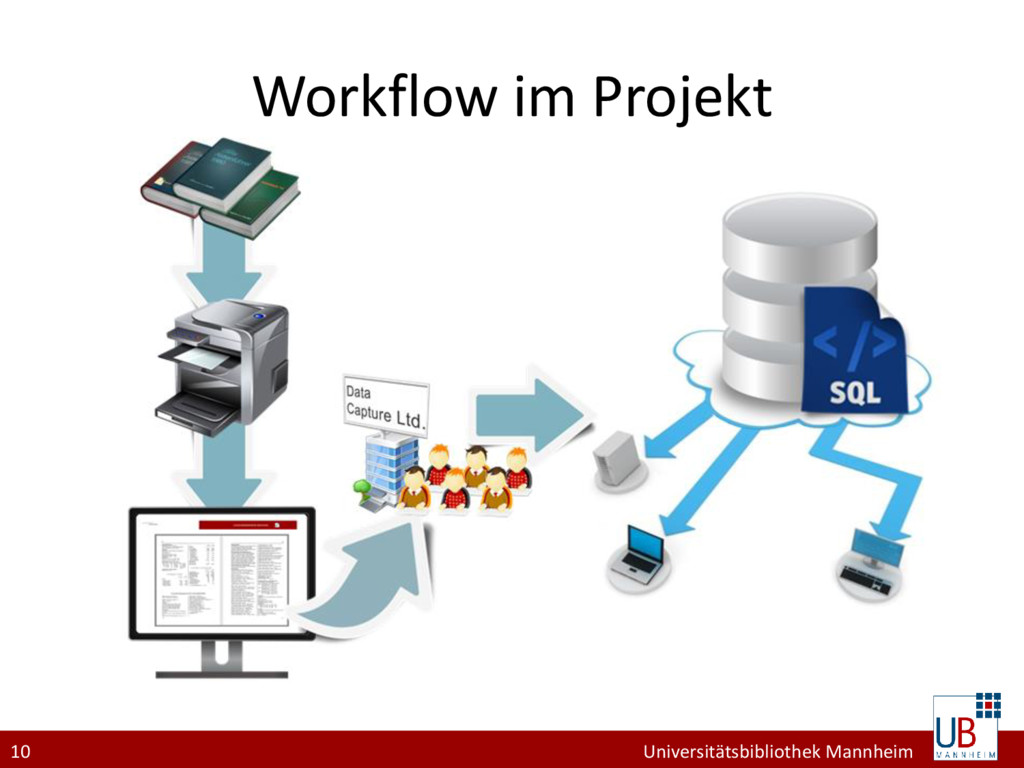 10 Universitätsbibliothek Mannheim Workflow im ...