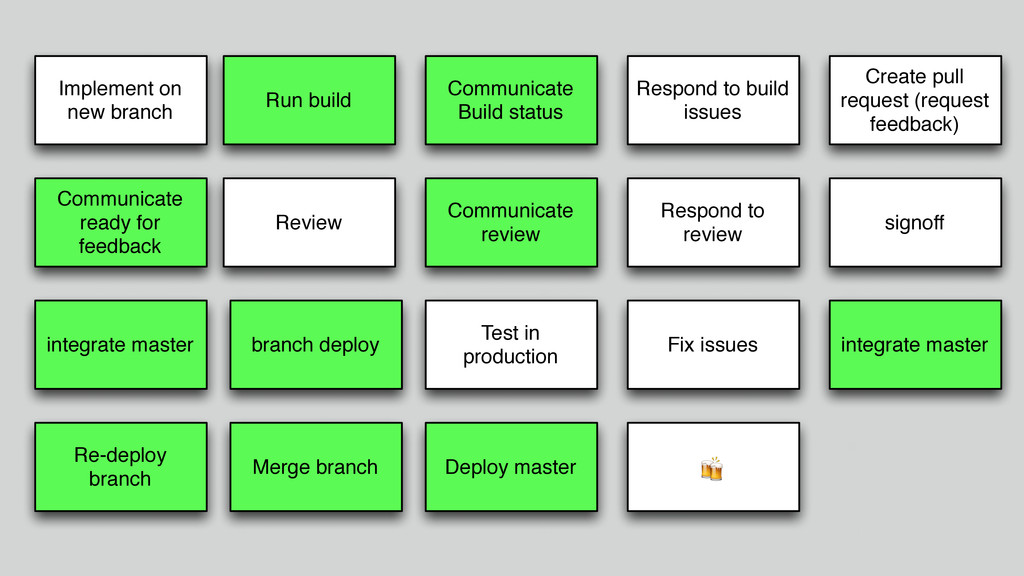 Implement on new branch Run build Communicate B...