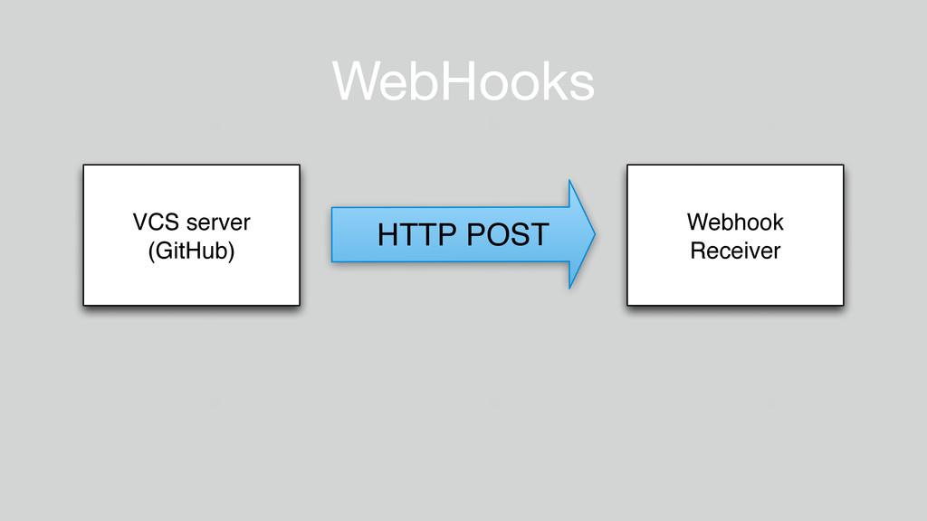 VCS server (GitHub) Webhook Receiver HTTP POST ...
