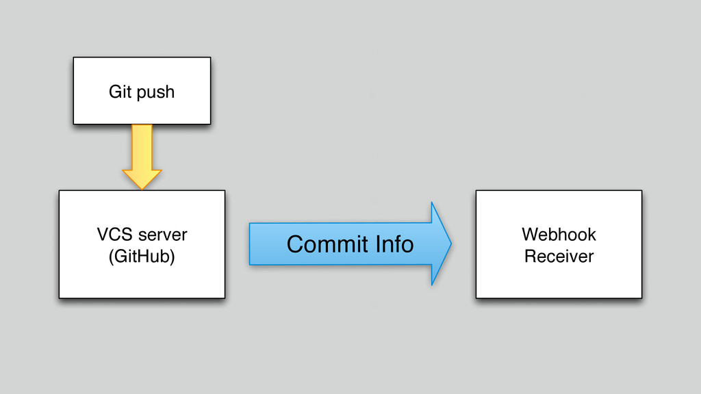 VCS server (GitHub) Git push Webhook Receiver C...