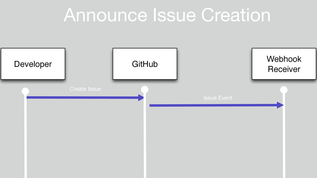 Announce Issue Creation Developer GitHub Webhoo...
