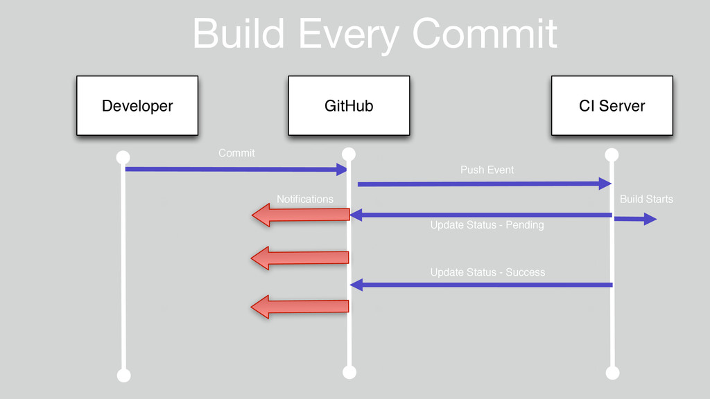 Build Every Commit Developer GitHub CI Server C...