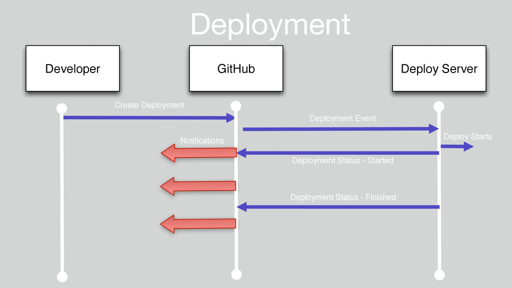 Deployment Developer GitHub Deploy Server Creat...