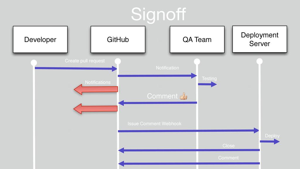 Signoff Developer GitHub QA Team Create pull req...