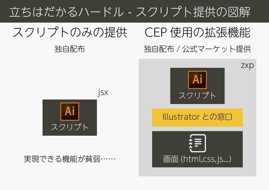 スクリプト CEP 使用の拡張機能 スクリプト Illustrator との窓口 画面 (ht...
