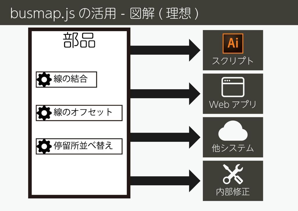 部品 スクリプト 内部修正 Web アプリ 他システム busmap.js の活用 - 図解 ...