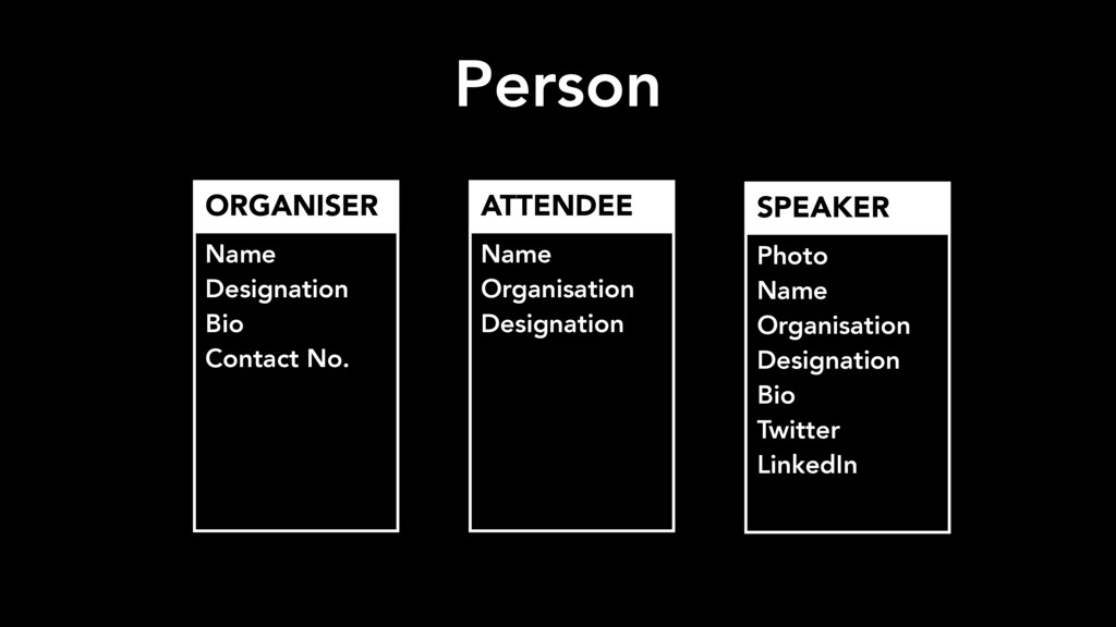 Person Photo Name Organisation Designation Bio...