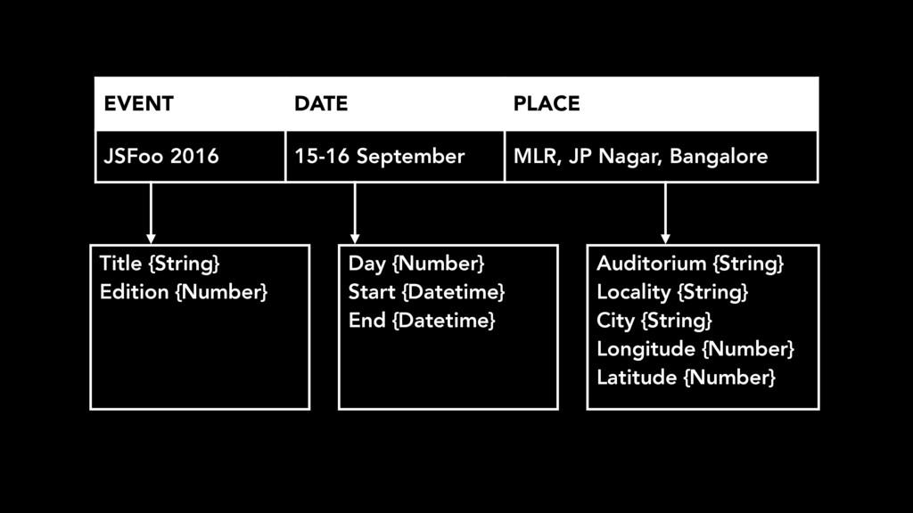 EVENT DATE PLACE JSFoo 2016 15-16 September MLR...