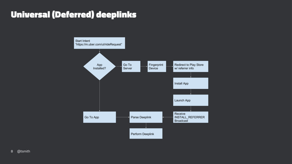 Universal (Deferred) deeplinks 8 @tsmith
