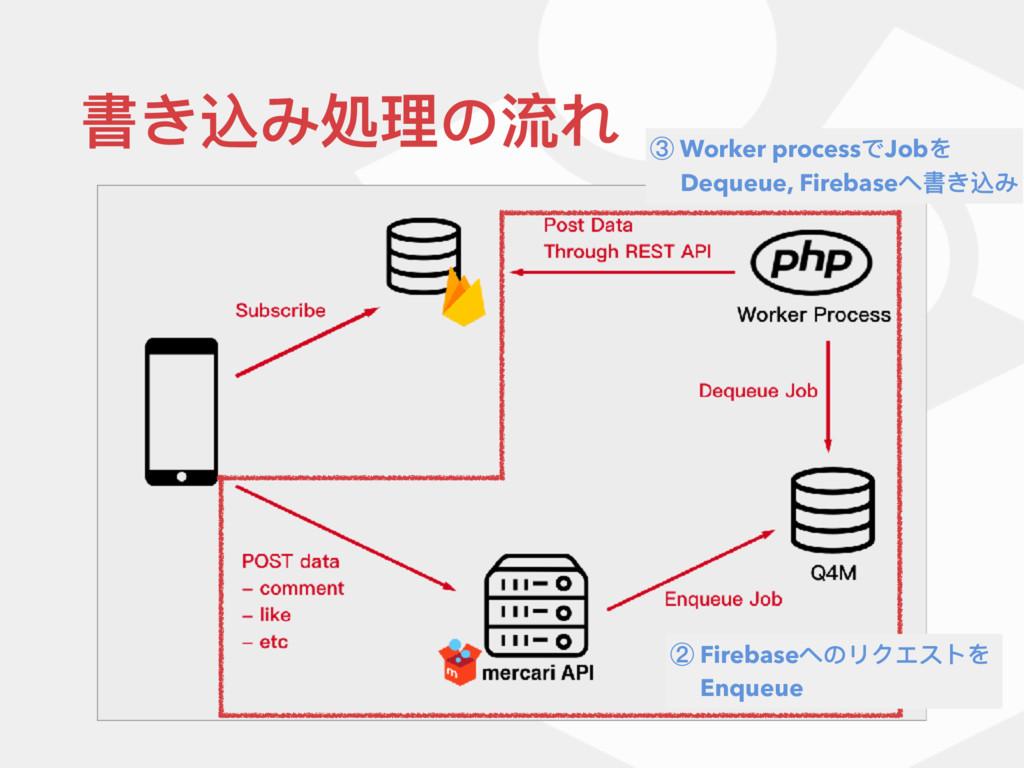 書き込み処理理の流れ ② Firebaseへのリクエストを   Enqueue ③ Worke...