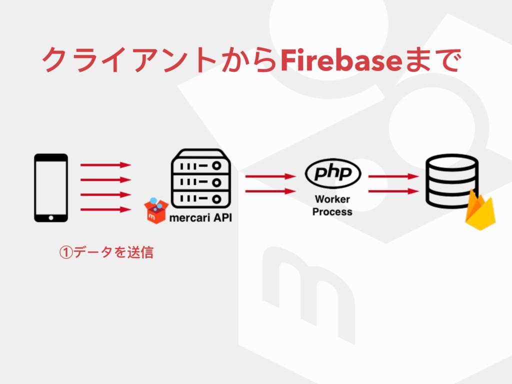 クライアントからFirebaseまで ①データを送信
