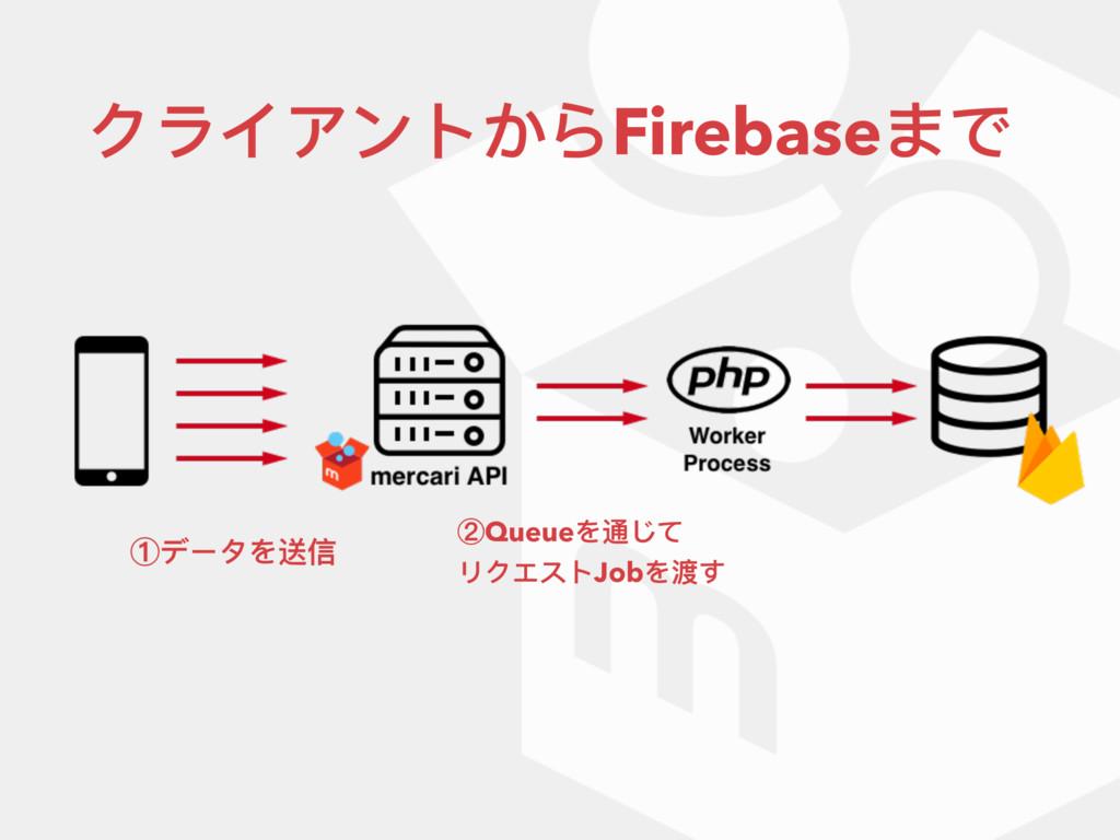 クライアントからFirebaseまで ①データを送信 ②Queueを通じて リクエストJobを...