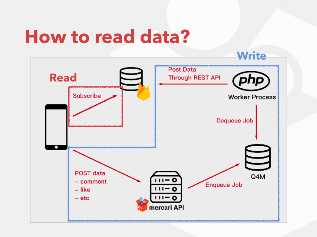 How to read data? Read Write