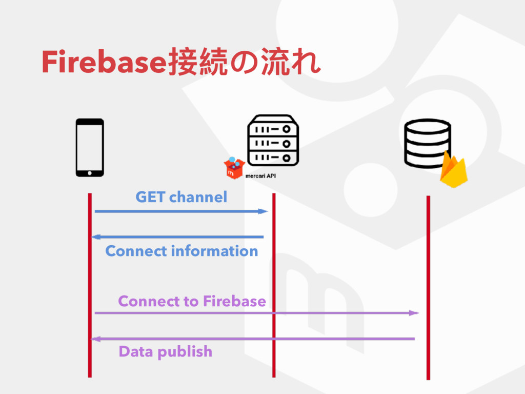 Firebase接続の流れ GET channel Connect information C...