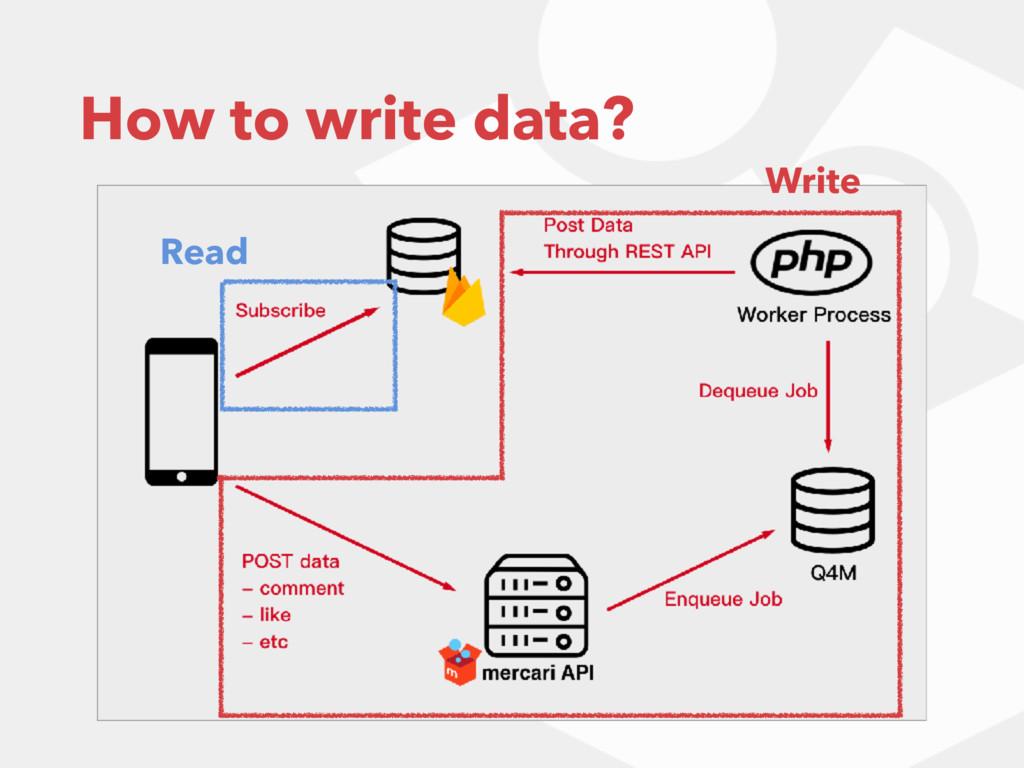 How to write data? Read Write