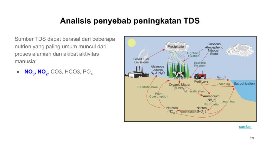 Analisis penyebab peningkatan TDS 29 Sumber TDS...