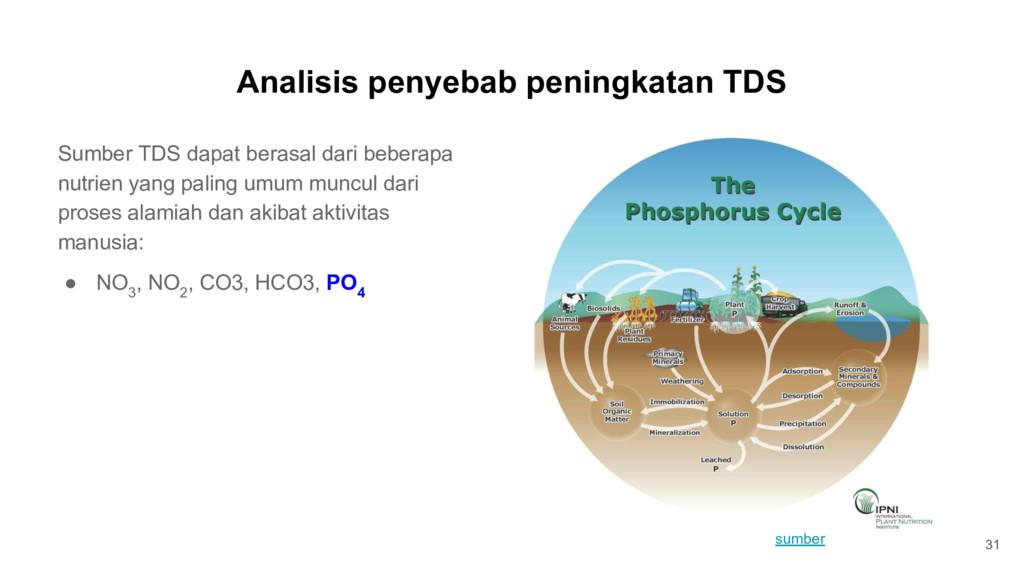 Analisis penyebab peningkatan TDS 31 Sumber TDS...