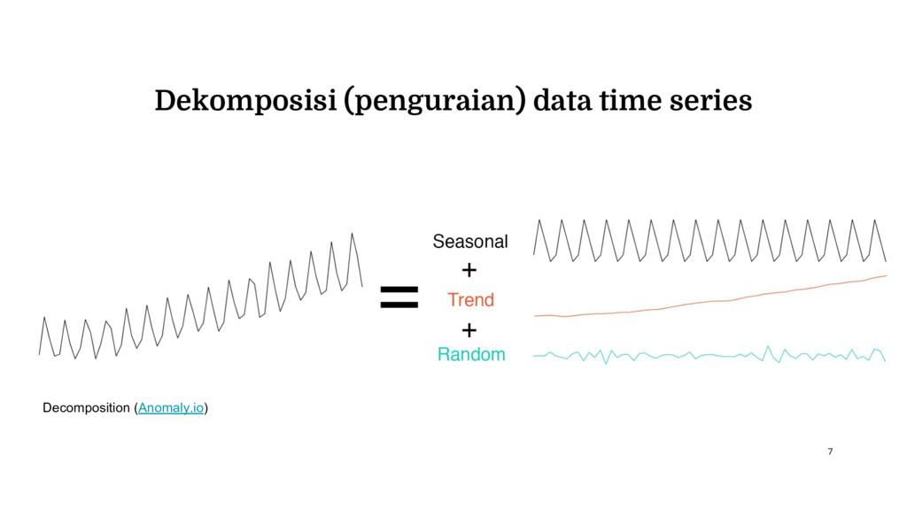 Dekomposisi (penguraian) data time series Decom...