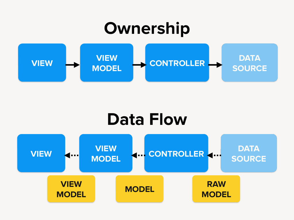 Ownership Data Flow VIEW VIEW MODEL CONTROLLER ...