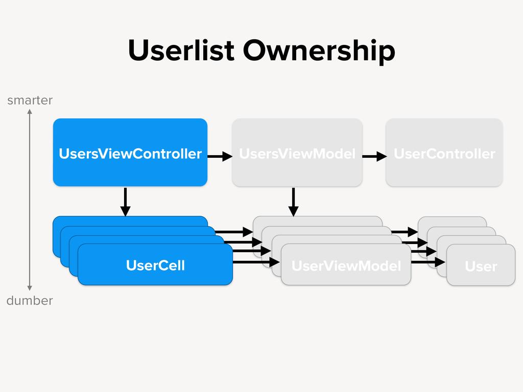 Userlist Ownership UserController UsersViewMode...