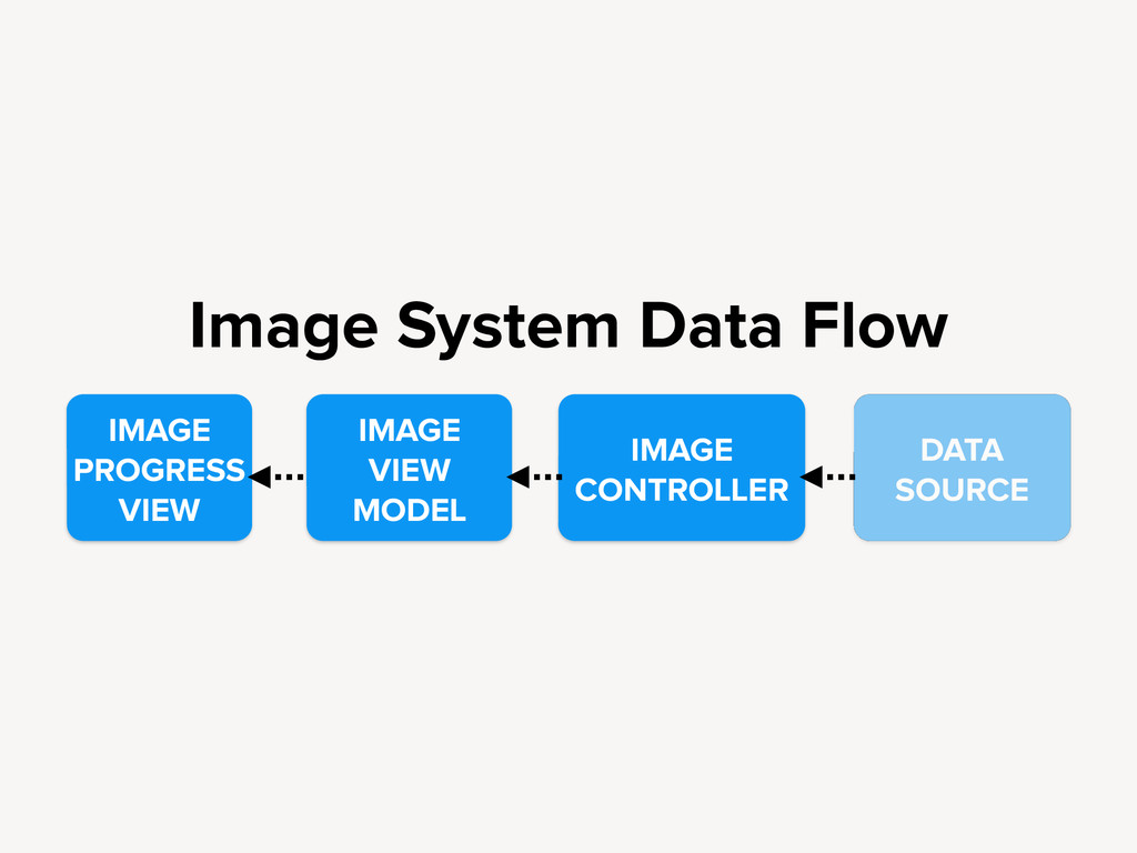 Image System Data Flow IMAGE PROGRESS VIEW IMAG...