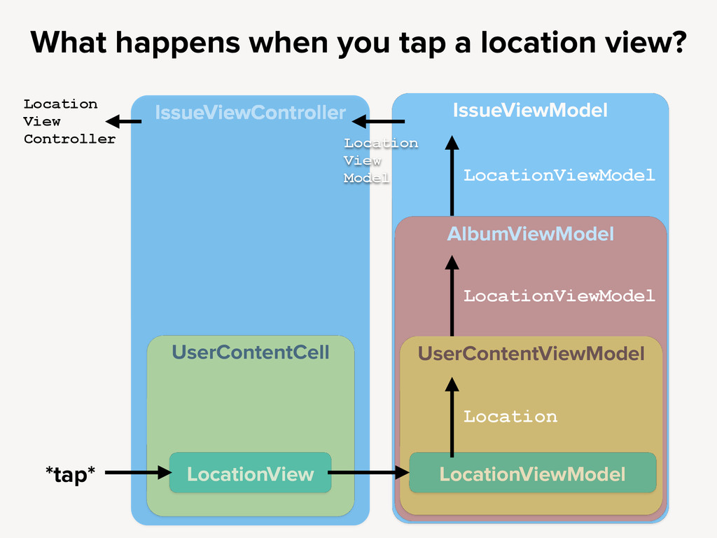 IssueViewModel What happens when you tap a loca...