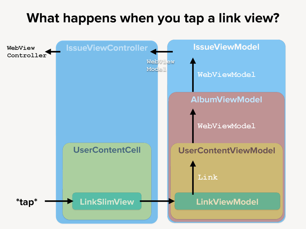 IssueViewModel What happens when you tap a link...