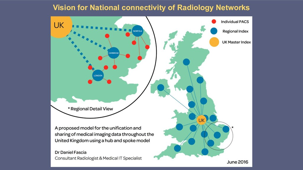 Vision for National connectivity of Radiology N...