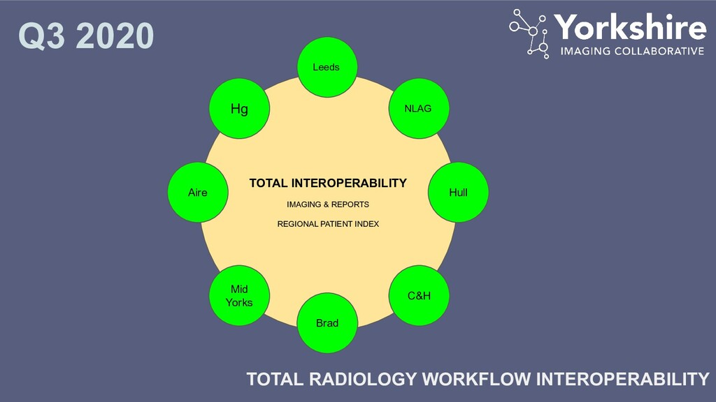 TOTAL INTEROPERABILITY IMAGING & REPORTS REGION...