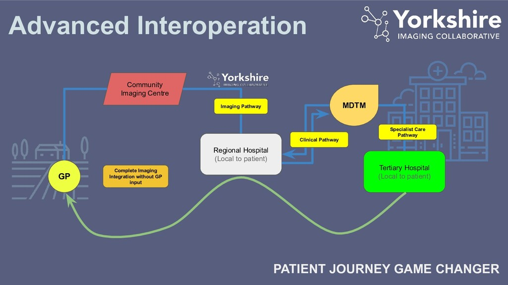 Advanced Interoperation PATIENT JOURNEY GAME CH...