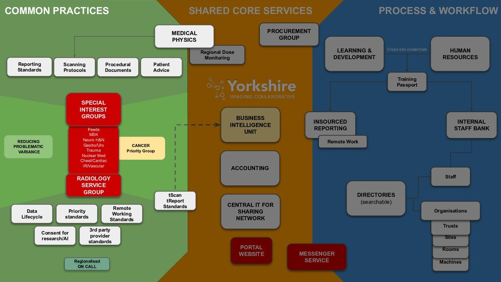 PROCESS & WORKFLOW COMMON PRACTICES SHARED CORE...
