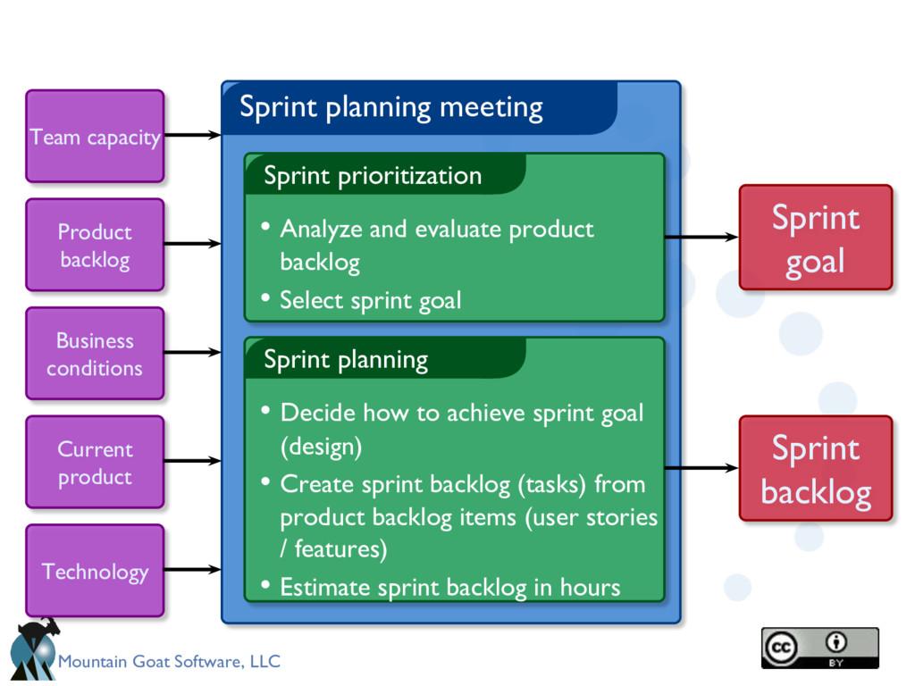 Mountain Goat Software, LLC Sprint planning mee...
