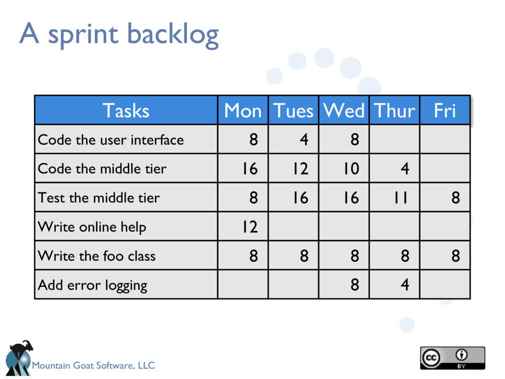 Mountain Goat Software, LLC A sprint backlog Ta...