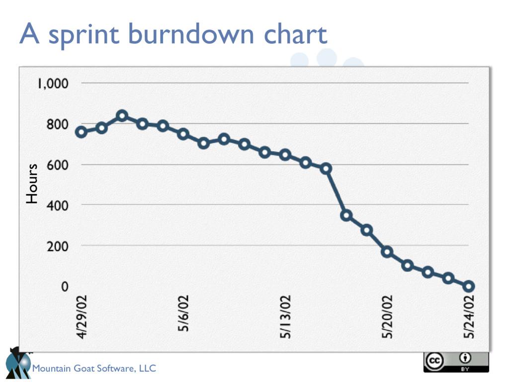 Mountain Goat Software, LLC A sprint burndown c...